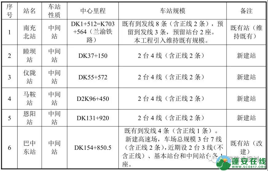 汉巴南铁路南充至巴中段二次环评公示,蓬安确定设站 - 第1张  | 蓬安在线