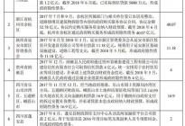 蓬安县财政国库支付中心违规借款2亿形成政府隐性债务