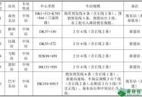 汉巴南铁路南充至巴中段二次环评公示,蓬安确定设站