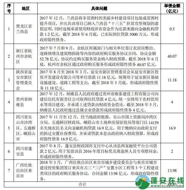 蓬安县财政国库支付中心违规借款2亿形成政府隐性债务 - 第1张  | 蓬安在线