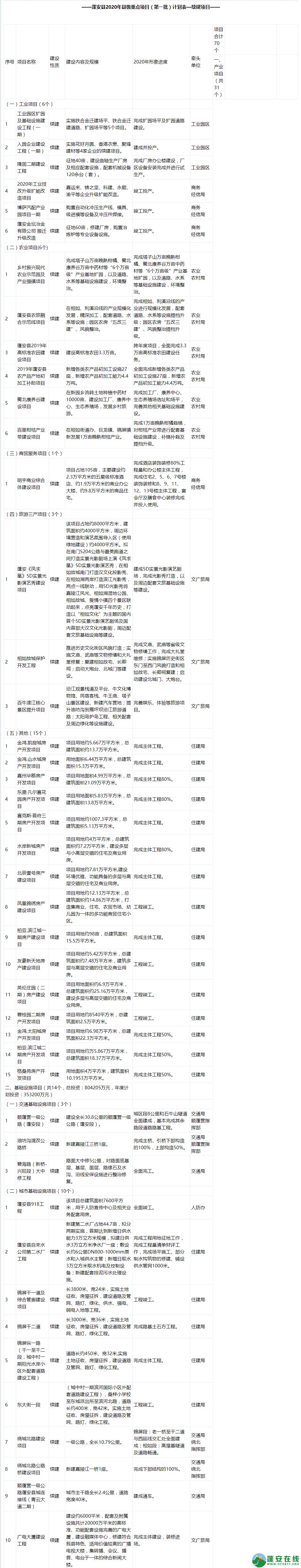 蓬安县2020年县级重点项目(第一批)计划表—续建项目 - 第1张  | 蓬安在线